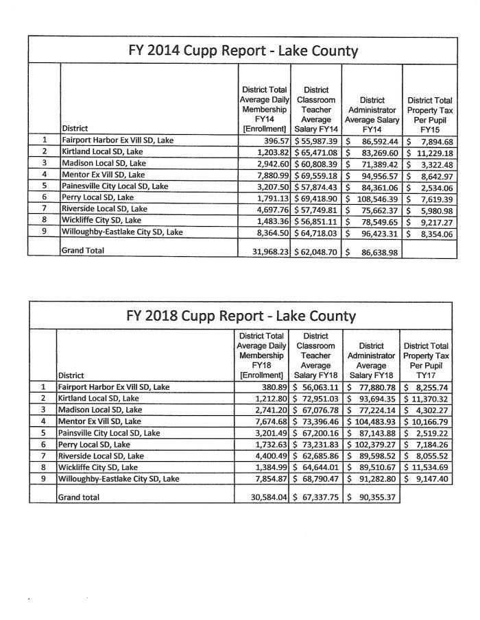 Cupp Report 2014 vs 2018