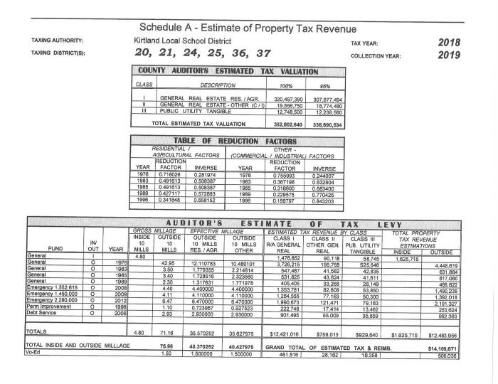 Kirtland Schedule A