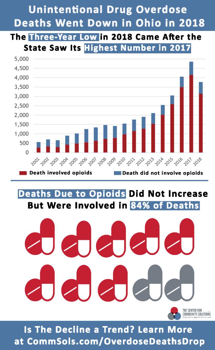 drug deaths chart