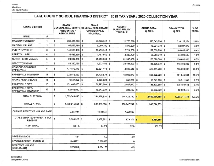 LCFD SUMMARY OF VALUATIONS AND TAXES BY DISTRICT