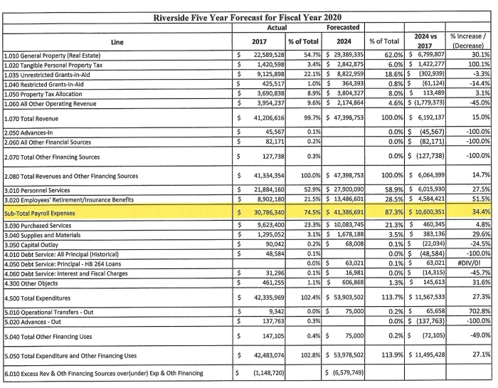 RIVERSIDE FINANCIALS 2024 VS 2017
