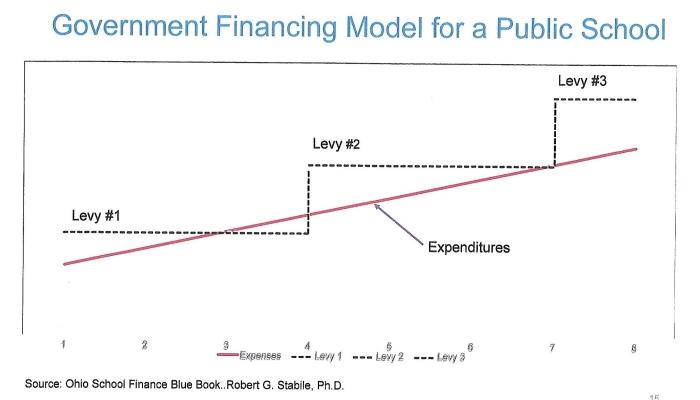 GOVT FINANCING MODEL FOR PUBLIC SCHOOLS
