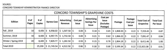 GRAPEVINE COSTS