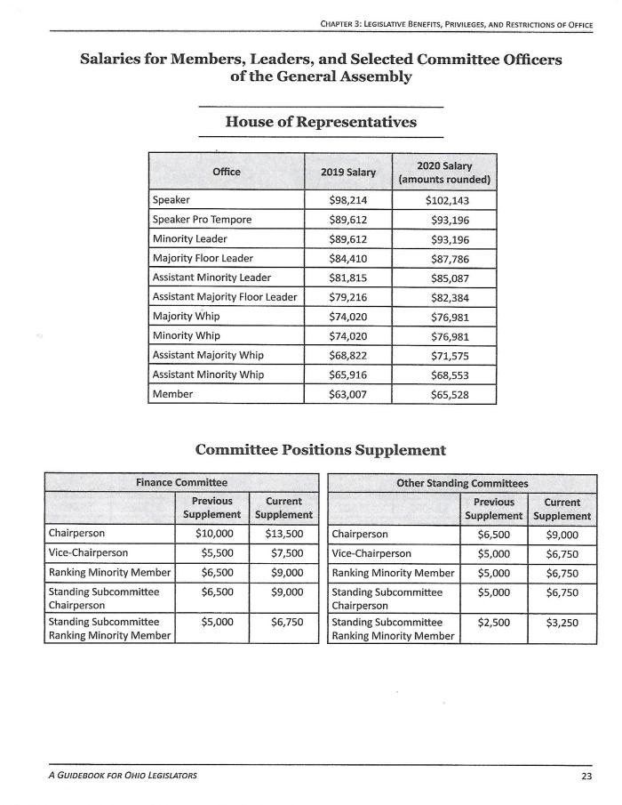 STATE HOUSE OF REP COMPENSATION